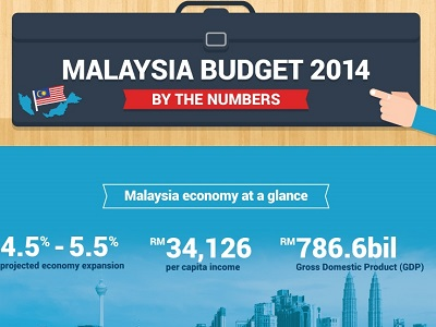the 2014 malaysian budget essay Rtw budget: one month in malaysia august 12, 2014 by kerri 3 comments we spent 2 ½ weeks in the city of kuala lumpur and then flew to the beautiful island of borneo staying in the city of kuching for 11 days.