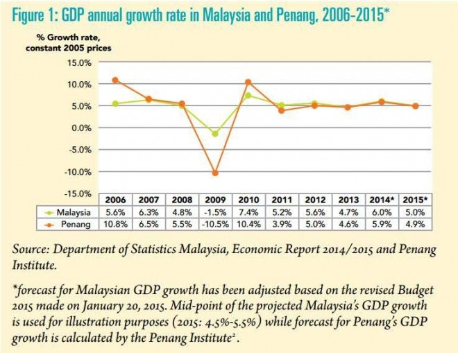 Penang Institute's report on Penang's state of economy.