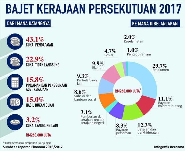 budget rectificatif 2017 2018 pdf