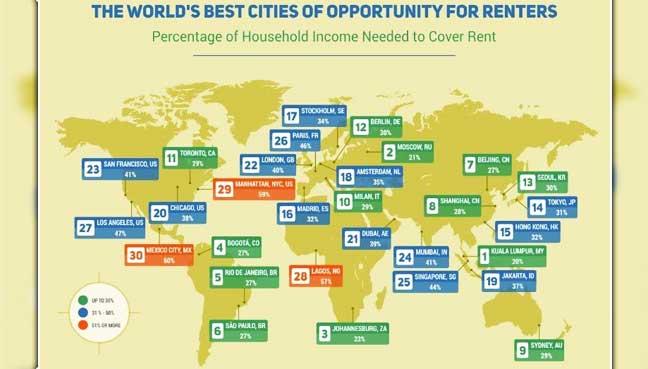 world-best-cities