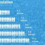 world-population-tw