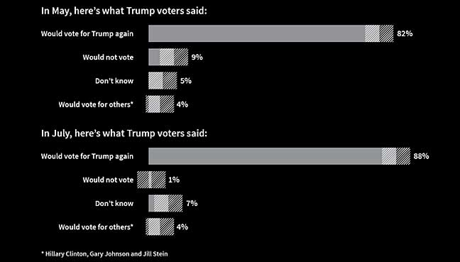 poll-reuters