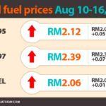 fuel-price-10Aug-16Aug2017