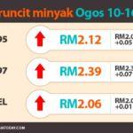 harga-minyak-10Aug-16Aug2017