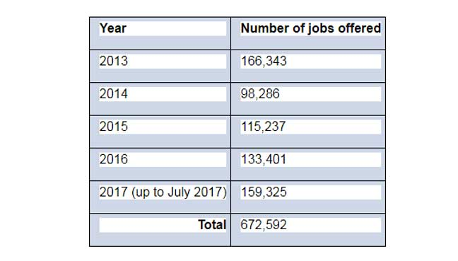 Table 1: Number of jobs offered according to year (Source: Parliamentary reply by Human Resources Minister on August 3, 2017 to MP for Bukit Mertajam).