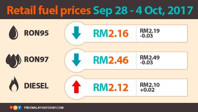 fuel-price-28sep-4oct17-1