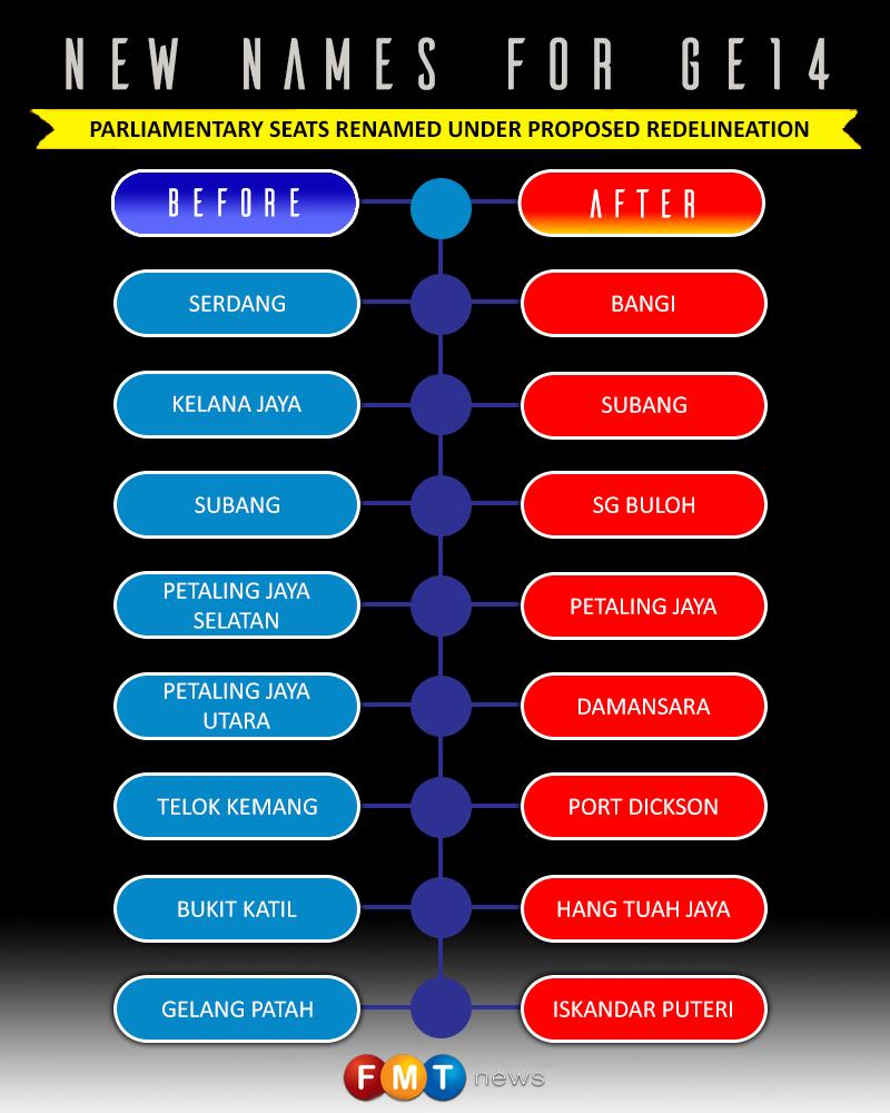 Malaysia Today: Gelang Patah, PJ Utara Among 40 Seats Renamed Under EC