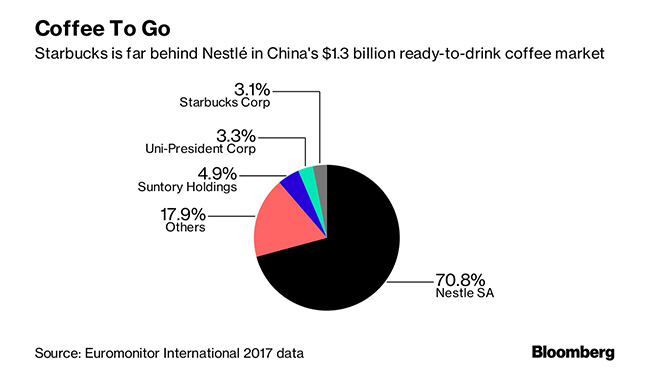 Flush With Nestle Cash Starbucks Unveils Ambitious China Plan