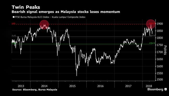 Dr M's return may spur moves in these Malaysian stocks