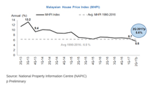 3 signs of an impending property bubble burst | Free Malaysia Today