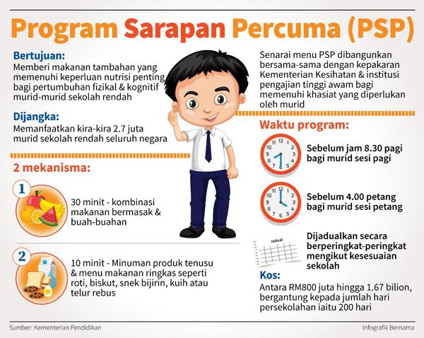 Info Mengenai Program sarapan pagi percuma (PSP) 2020