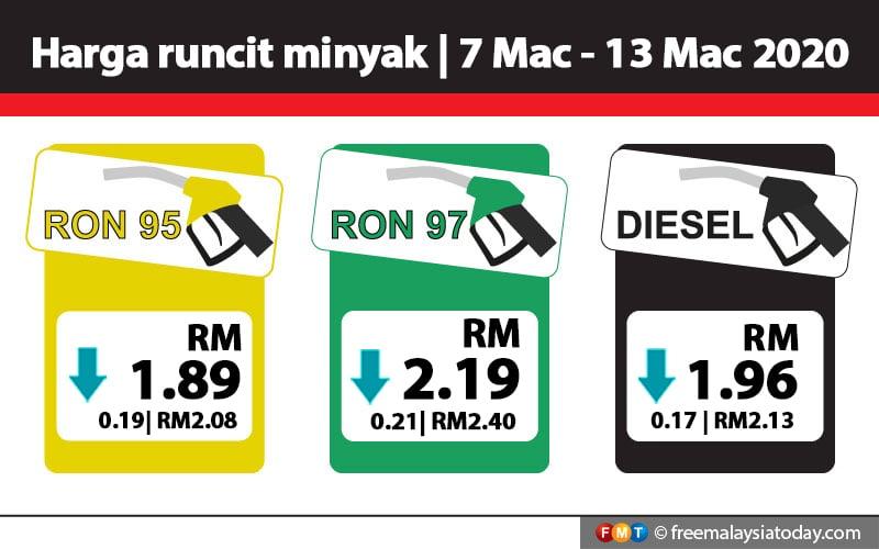 Harga Petrol Diesel Turun 17 Hingga 21 Sen Free Malaysia Today
