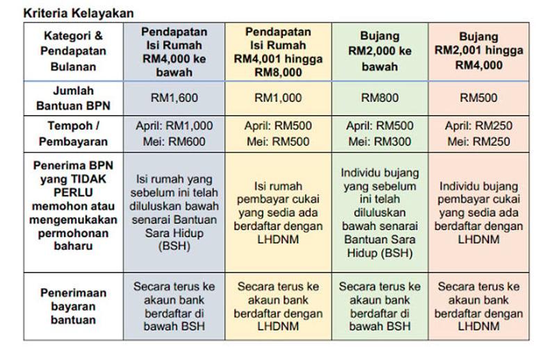 Cara Semak Dan Memohon Pembayaran Bantuan Prihatin Nasional Mulai 1 April Free Malaysia Today
