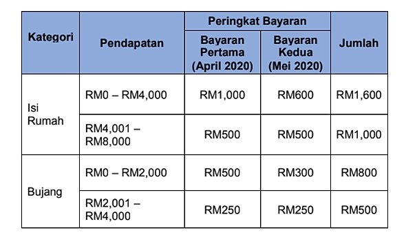 Soalan Lazim Bantuan Tunai Bagi B40 M40 Free Malaysia Today
