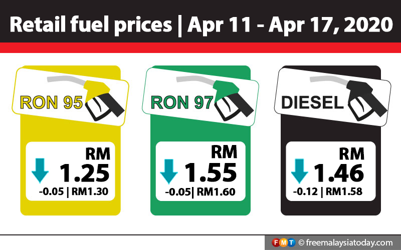 Fuel prices drop for 6th week in a row | Free Malaysia Today