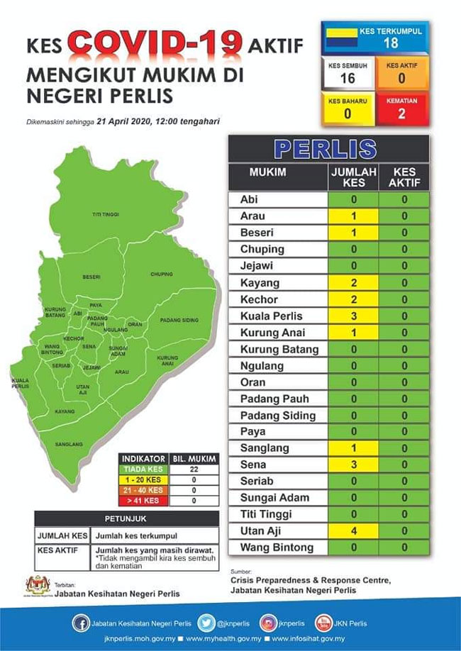 Perlis now Covid-19 green zone | Free Malaysia Today
