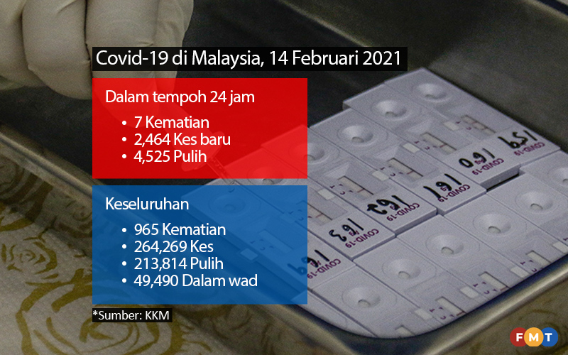 2 464 Kes Covid 19 7 Kematian Free Malaysia Today Fmt